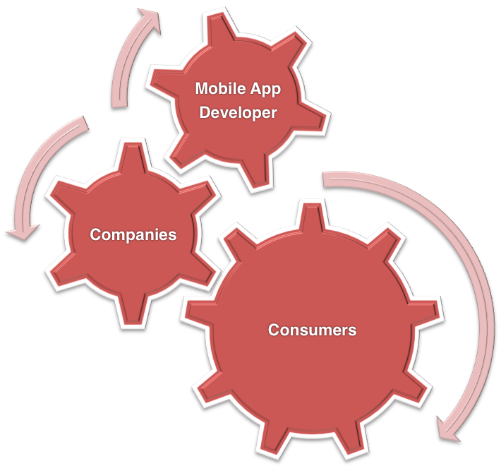 Mobile App Demand Gears